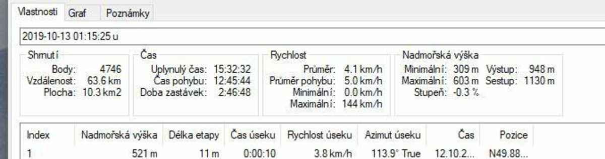 No dobře, ta maximální rychlost - s Kolíkem jsme chvilku dobíhaly ty co šli napřed :) (nebo to je možná nějaká chyba - takhle rychle neběhá ani Kolík)